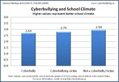 Cyberbullying and School Climate