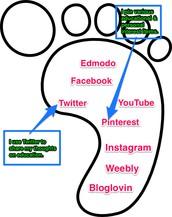 What's Digital Footprint ?