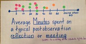 Average Minutes Spent on a Typical Post Observation Reflection or Meeting