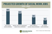 Growth of Social Work
