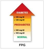 FPG parameters