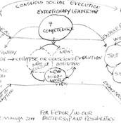 Bootcamp Key Elements