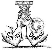 Why is Demand important?