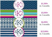 K Group Earning Periods Start 4/1-6/30