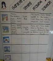 Retelling important parts of a fiction story...