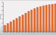 GRAPH OF INCREASE IN AIDS