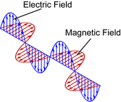 Electromagnetic Waves vs Mechanical Waves