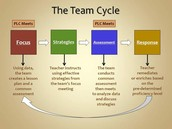 The Team Planning Cycle