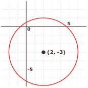 Lesson 5: Circles in the Coordinate Plane
