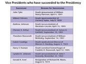 Vice Presendeints Who Succeeded to the presidency