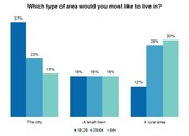 How many people lwould live in a suburb?