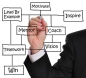 Mentor & Learn Together