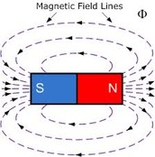 What are magnetic forces?