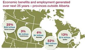 Economic Benefits of Oil Sands-over the next 25 years