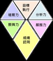 連鎖管理系列