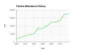 Fanime Attendance History