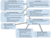 IST/Academic Resources