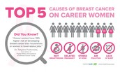 How Prevalent is Breast Cancer