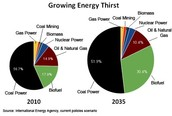 Energy Thirst in 2010 and 2035