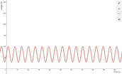 Sinusoidal Function