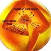 2. Radiative Zone