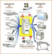 dispositivos de entrada de una computadora.