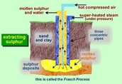 The Mining Process of Sulfur