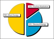 Thermal Radiation Effects of a Nuke