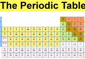 The Periodic table design
